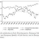 (English) Structural changes in economic growth and well-being (by M. Pugno and F. Sarracino – published in Social Indicators Research)
